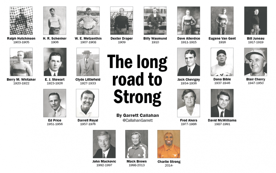 The long road to strong