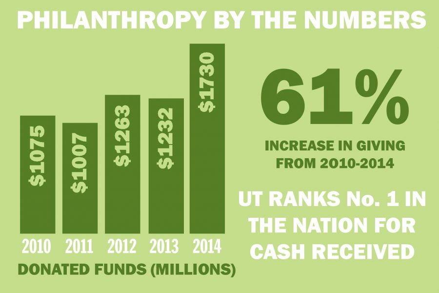 Philanthropy Infographic-page-001