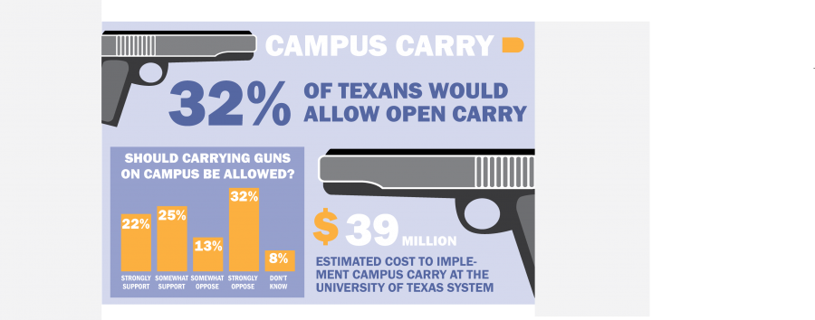 campus+carry+infographic