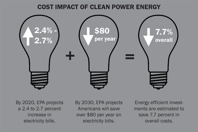 cleanenergypower