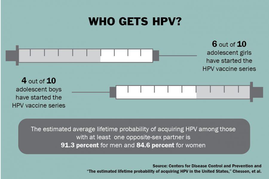 HPV online