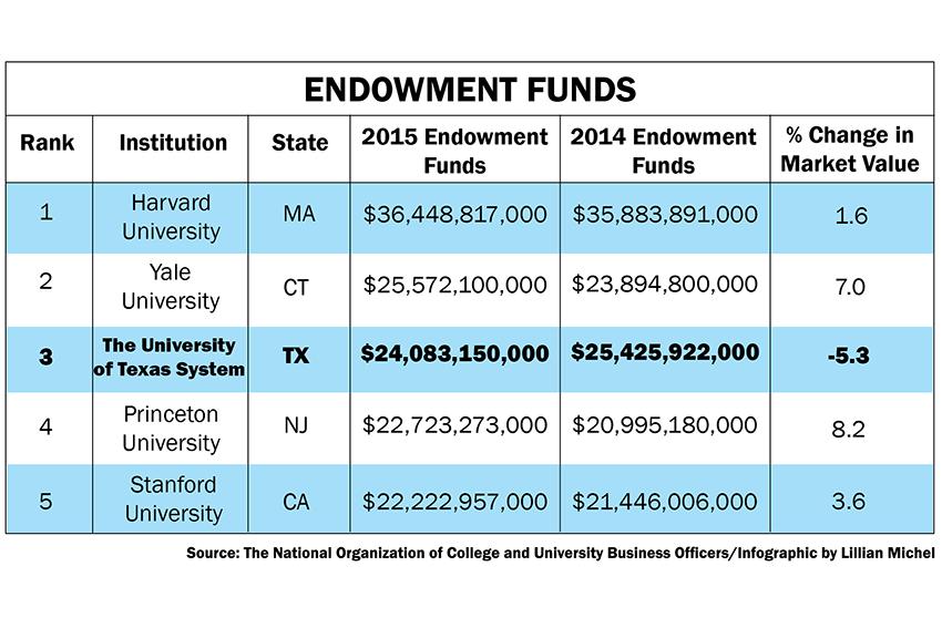 endowment+online