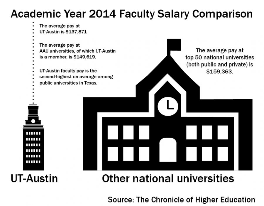 faculty+retention