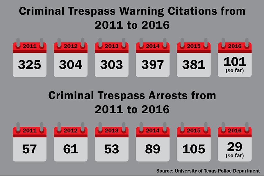 ONLINE+criminal+trespassing+graphic