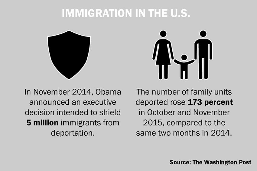 ONLINE immigration infographic_iliana