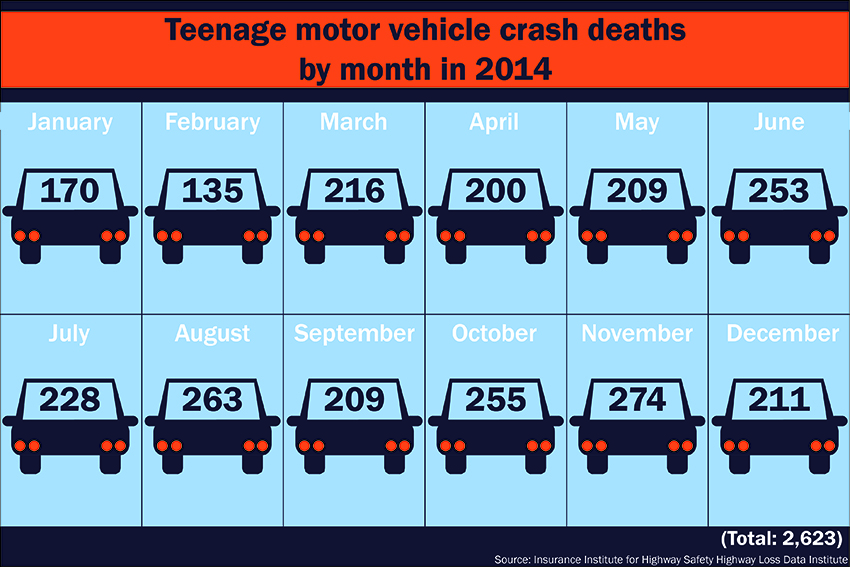 teen+car+crashes