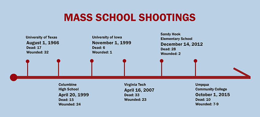school shooting graphic WEB