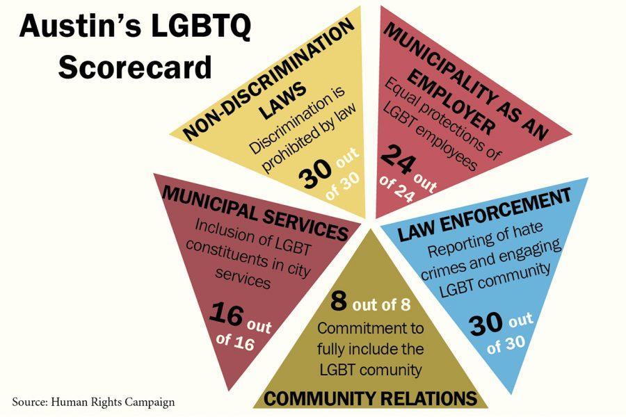 LGBTQscorecard