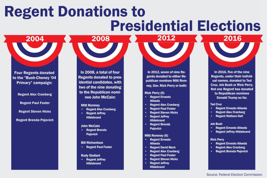 regents+elections+graphics