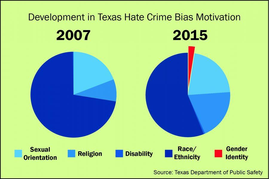 hate crime infographic megan mcfarren