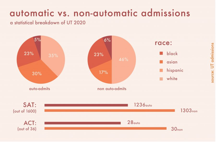 admissions infographic COLOR