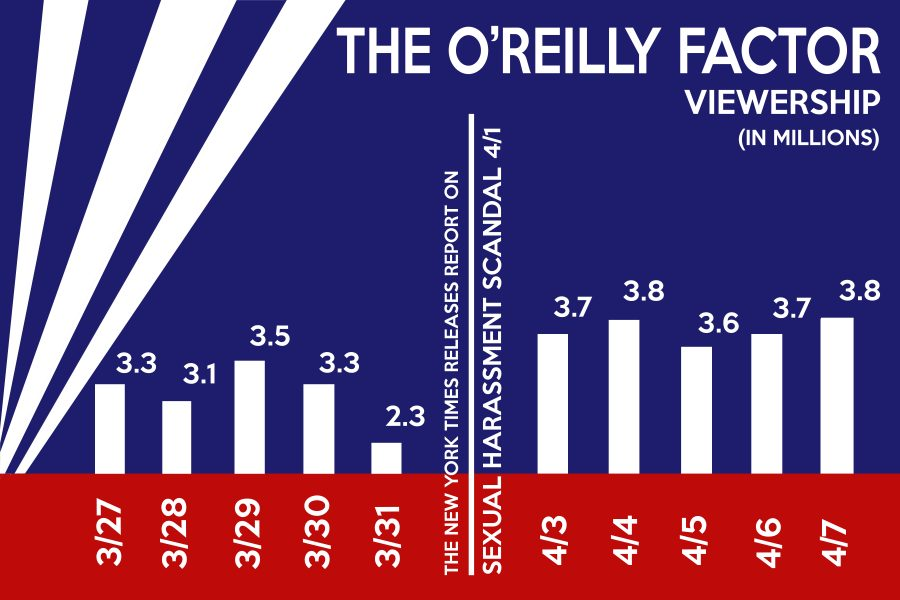 oreilly fuckface infographic COLOR