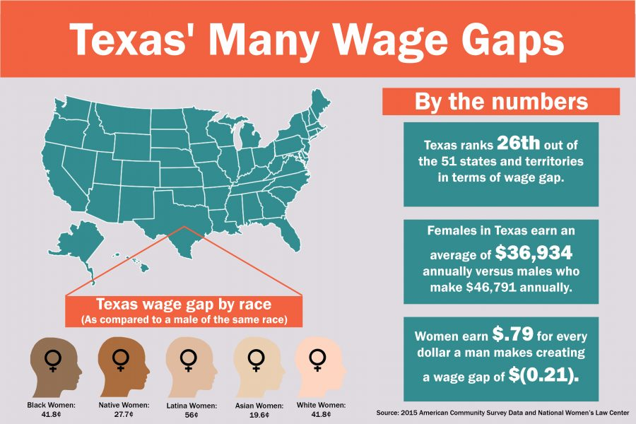 Online Wage Gap Infographic_Kelly Smith-1