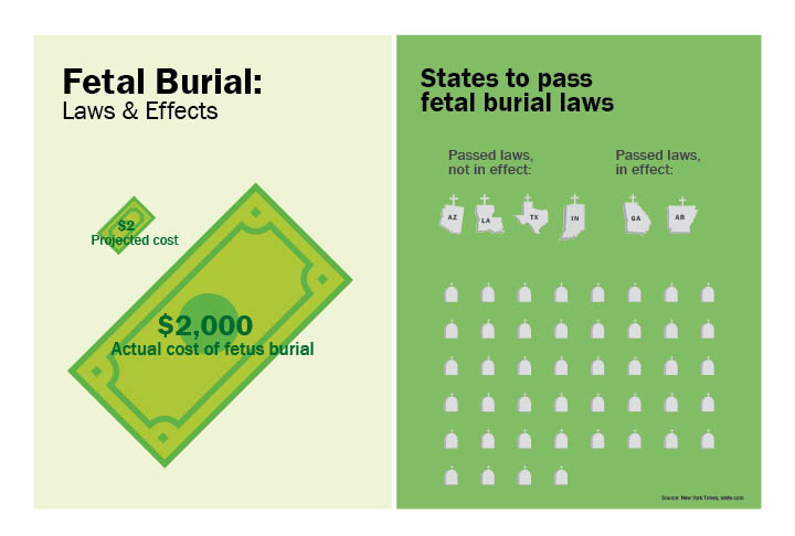 fetal burial