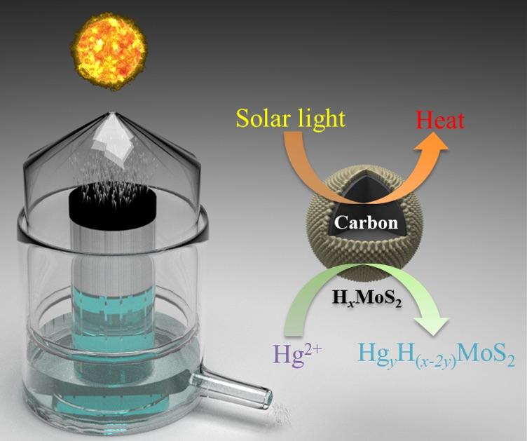 MoS2_C+Solar+Steam
