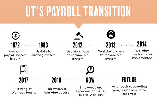 payroll_emmaoverholt_payroll-01