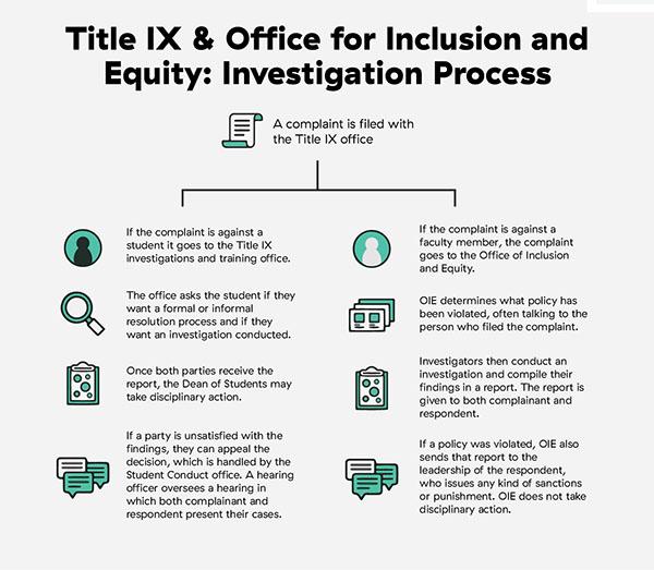 TitleIX_emmaoverholt_investigations