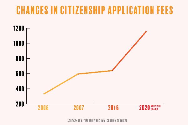 citizenship fees_SierraWiggers