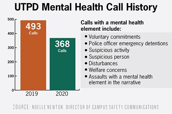 UTPD mental health_MeganFletcher