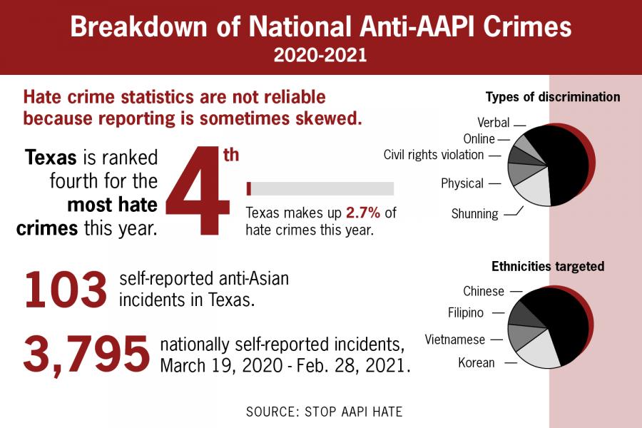 UT's Asian American community discusses recent Atlanta attacks and rise in anti-Asian discrimination
