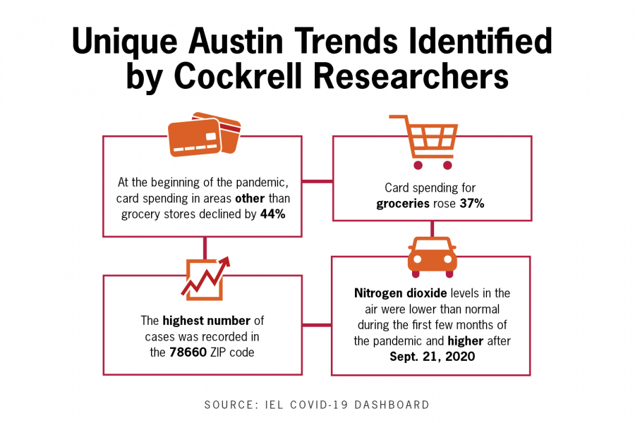 UT researchers release new dashboard displaying COVID-19 effects on everyday trends