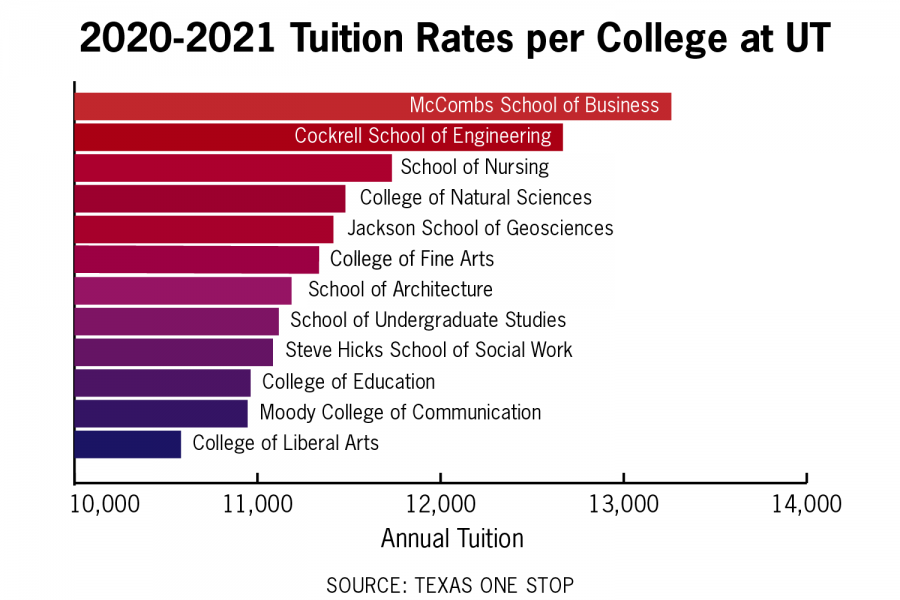 Tuition_Megan Fletcher infographic
