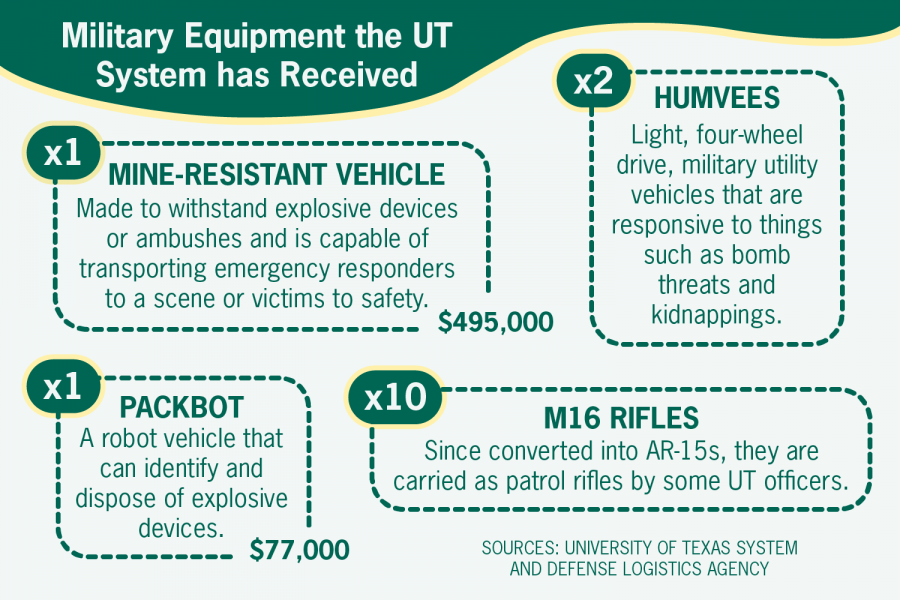 UT System continues to support with military despite student calls to divest