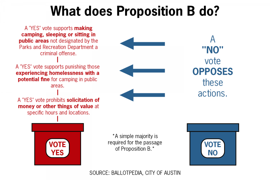 What to know about Proposition B on the May 1 ballot