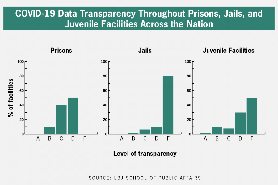 UT-Austin researchers report lack of COVID-19 data in correctional facilities