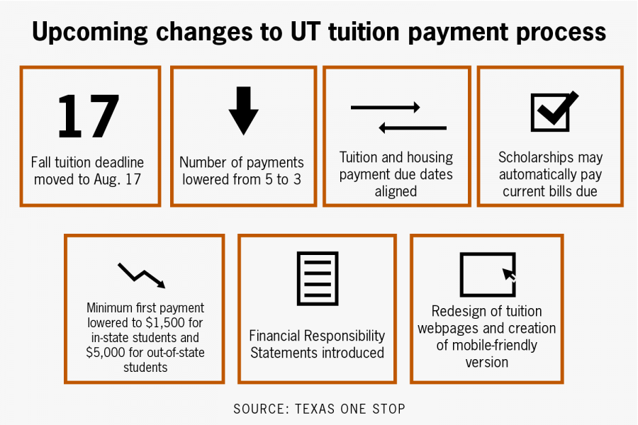 UT-Austin to simplify tuition payment process