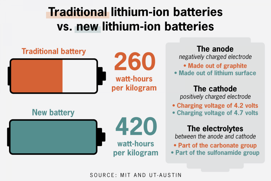 Research associates from MIT, UT collaborate to develop new lithium-ion battery, increase its capacity