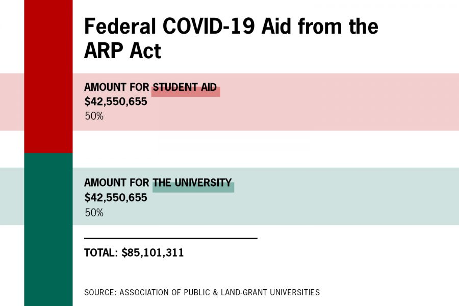 UT-Austin could get about $85 million in latest federal COVID-19 relief, at least half of funds must go to student aid