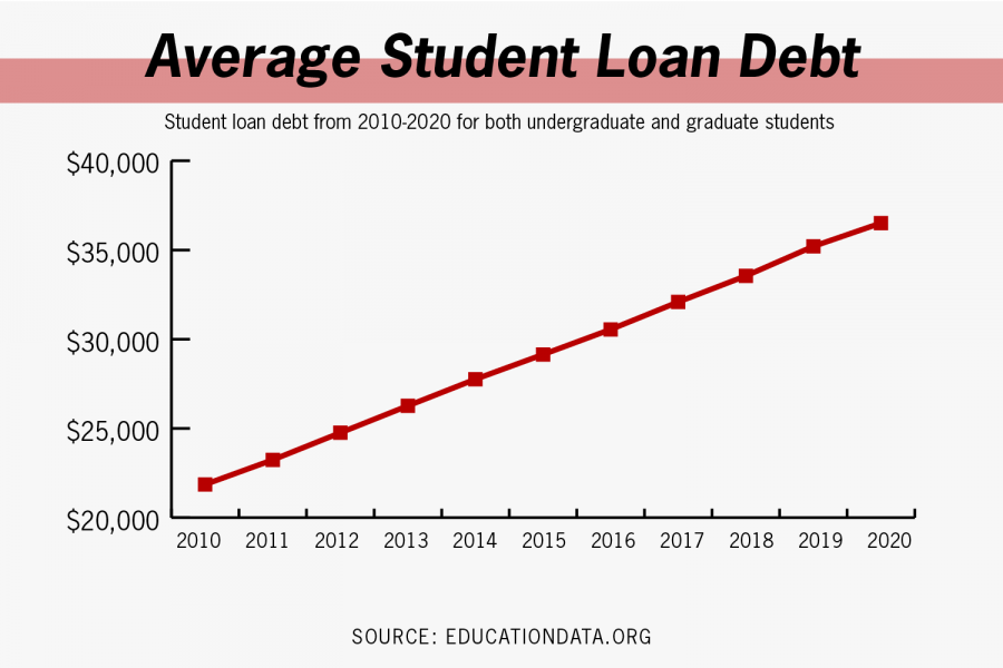 Biden administration continues postponement of student loan debt payments for graduates