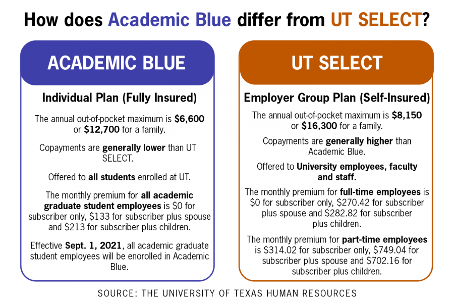 UT-Austin will change default insurance plan for graduate student employees in fall 2021