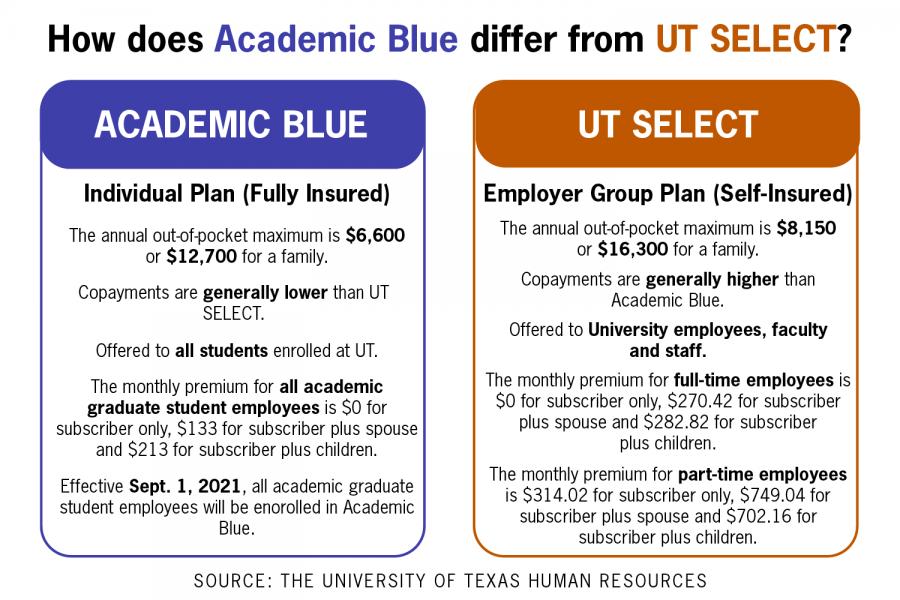 UT-Austin+will+change+default+insurance+plan+for+graduate+student+employees+in+fall+2021