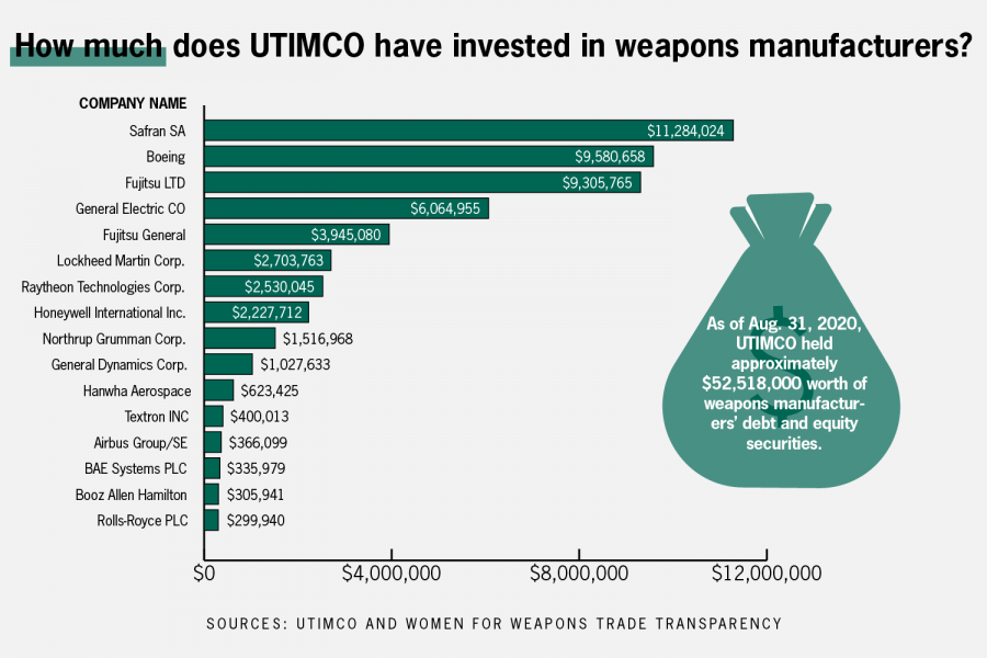 Legislative student organizations debate The University of Texas/Texas A&M Investment Management Company divesting from weapons manufacturing
