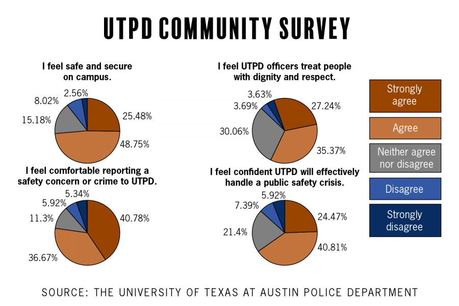 Nearly 75% of UTPD survey respondents feel safe on campus, but some say results may not reflect student body opinions