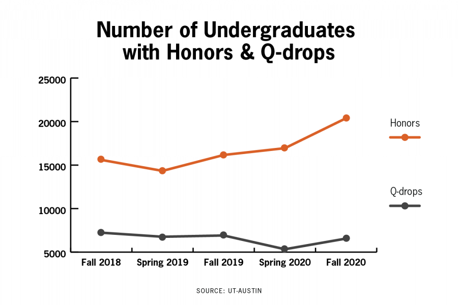Approximately half of UT undergraduates received honors last semester