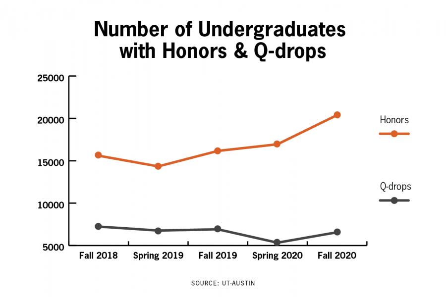Approximately+half+of+UT+undergraduates+received+honors+last+semester