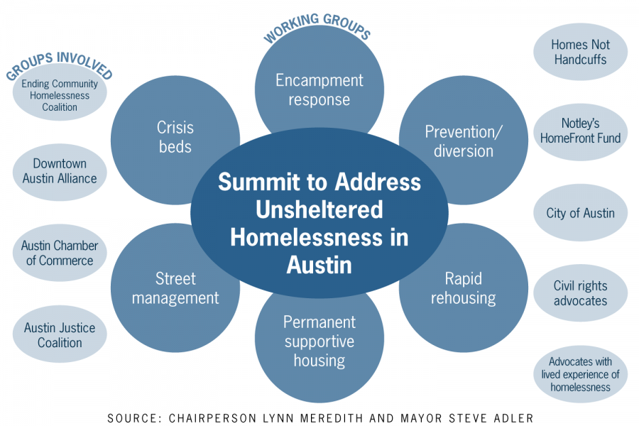 City officials and community advocates release plan to house 3,000 unsheltered residents by 2024