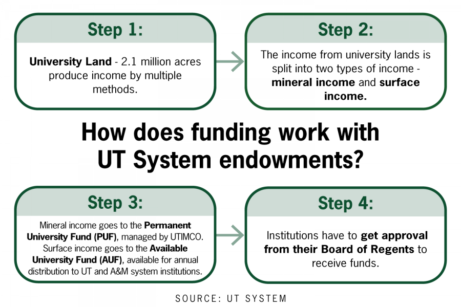 Three years after UT System attains second-largest endowment nationwide, confusion remains on how money can be spent