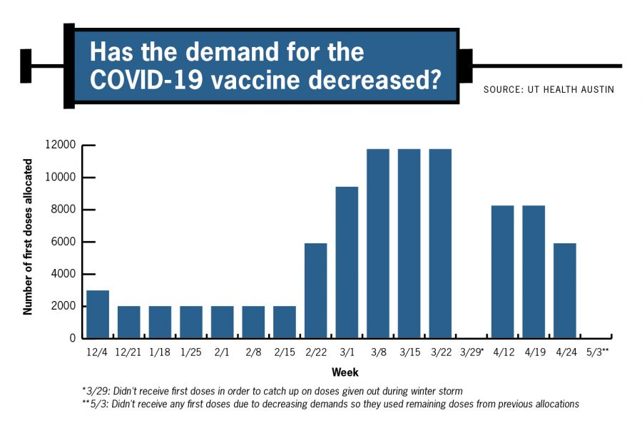 COVID-19 vaccine demand drops around U.S., UT