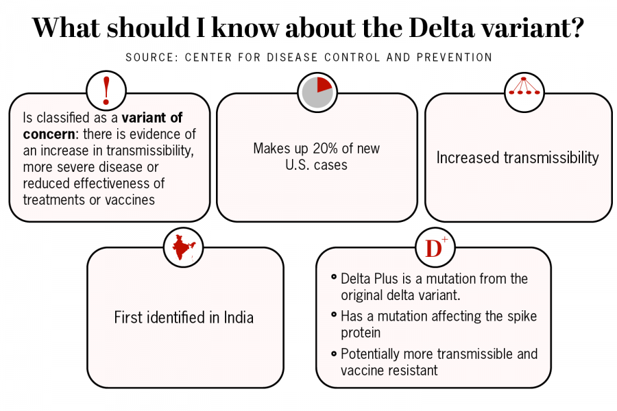 The Delta variant is increasingly common among COVID-19 strands in the U.S. Its more contagious and more severe than other strands. Vaccines are still effective at preventing severe illness from it, but not as much as they are with other strands.