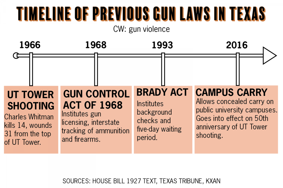 'What the legislature has done is make the state less safe': Safety advocates, UT professors react to Texas' newest gun law