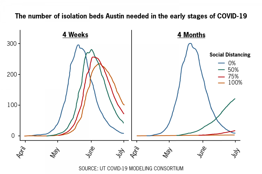 UT-Austin study helps City of Austin provide support for homeless population during COVID-19