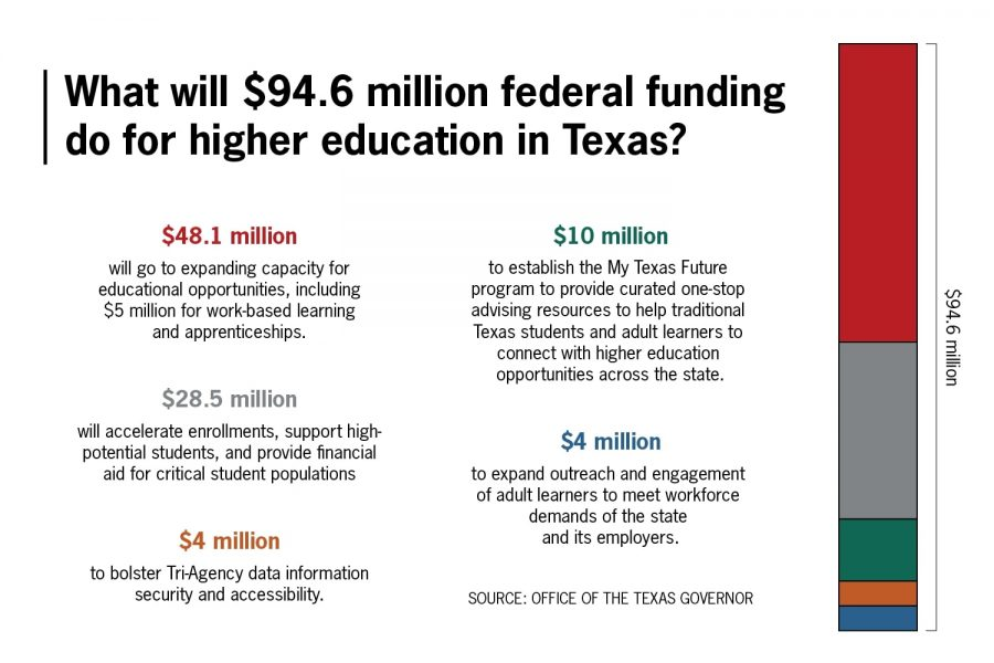 $94.6M will go to supporting higher education, Gov. Greg Abbott says