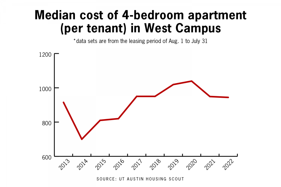 UT+student+living+becomes+less+affordable+as+Austin+housing+market+grows