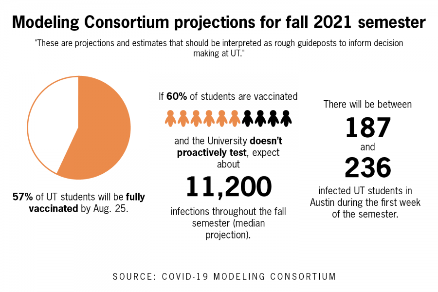 COVID-19 could infect thousands of students in fall semester, UT researchers project
