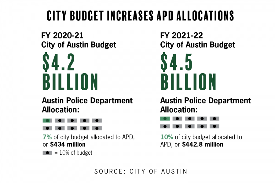 In+the+FY+2021-22+budget%2C+the+allocation+for+APD+increased.