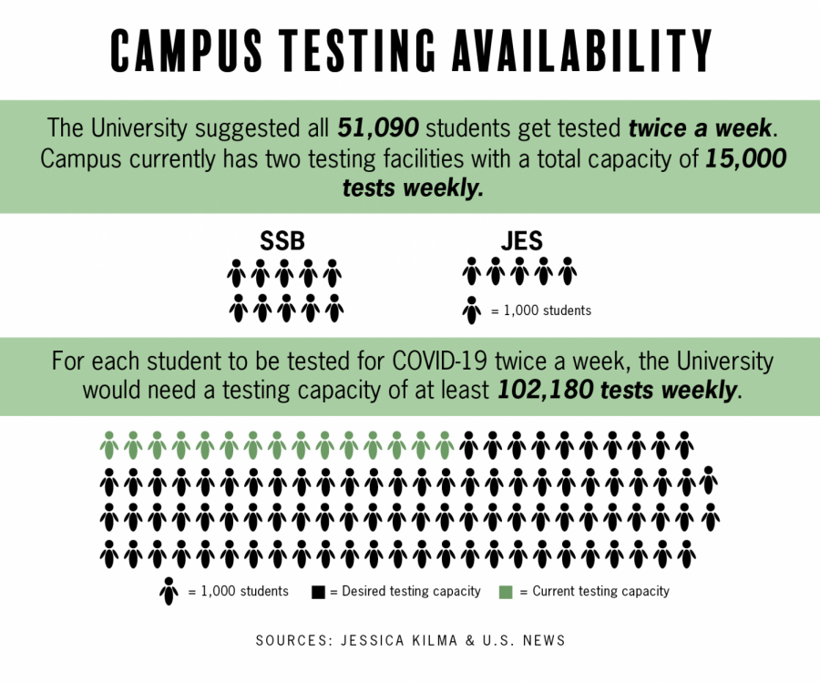 UT urges students to participate in COVID-19 testing twice a week